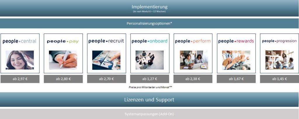 icon.people.solution Überblick