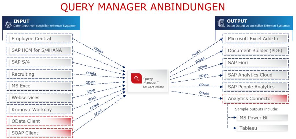 Query Manager Anbindungen