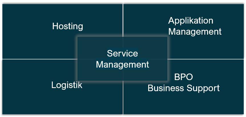 HCM Services der I/Con